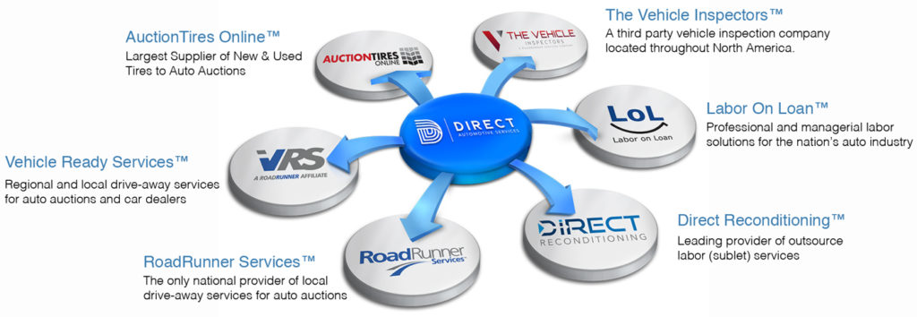 Direct Automotive Services About Page Main Image